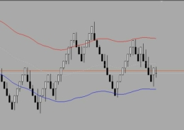 how to test Renko bars in strategy tester